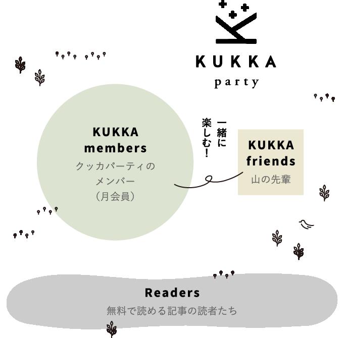 KUKKA Community Map
